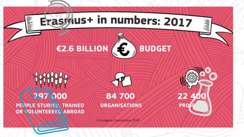 La Universidad de Granada, la que más estudiantes Erasmus+ españoles envía al resto de Europa