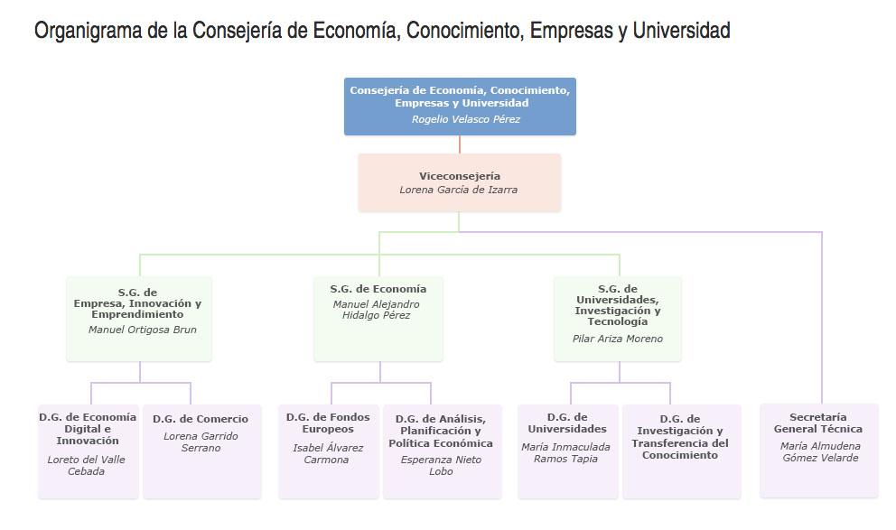 Analizamos los nuevos nombres de la Consejería de Economía, Conocimiento, Empresas y Universidad encargada de las políticas académicas andaluzas