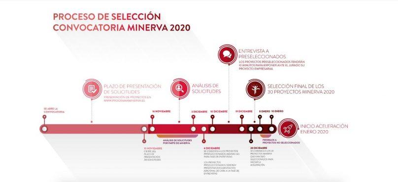 Hasta el 15 de noviembre permanecerá abierto el plazo de recepción de solicitudes para participar en la séptima convocatoria del Programa Minerva