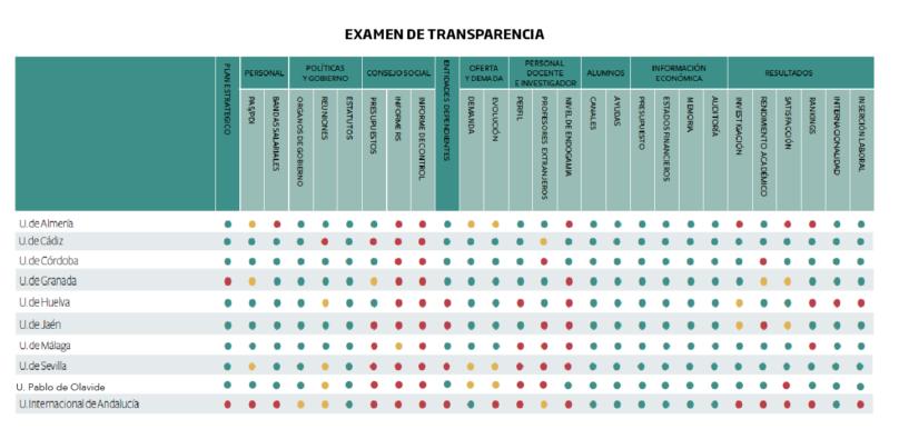 Examen de transparencia 2018: Informe de transparencia voluntaria en la web de las universidades españolas, publicado por la Fundación Compromiso y Transparencia.