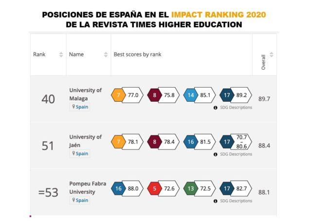 El ranking THE sitúa a la Universidad de Málaga y la Universidad de Jaén como las instituciones académicas mejor posicionadas en cuanto a los Objetivos de Desarrollo Sostenible de España.