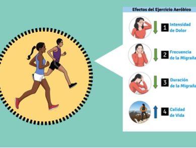 El ejercicio aeróbico ayuda a los pacientes con migraña
