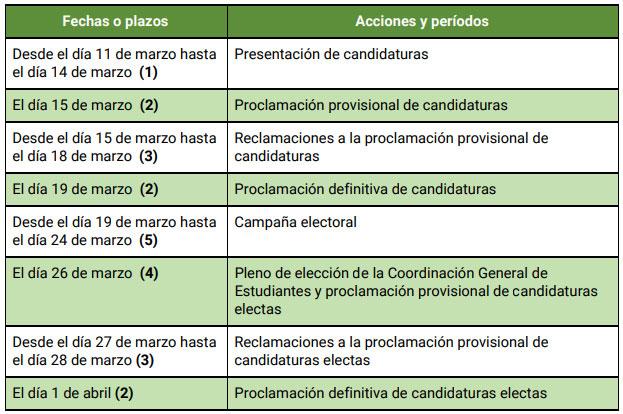 calendario elecciones dge