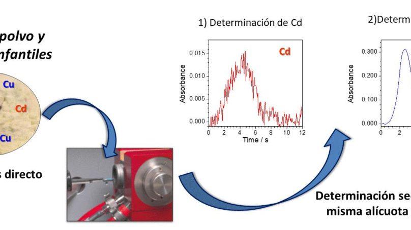 Nuevo método para el control directo de cadmio y cobre en leches en polvo y de fórmula