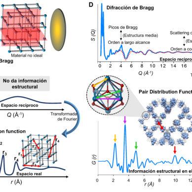 Una técnica para entender la estructura atómica de nanomateriales porosos