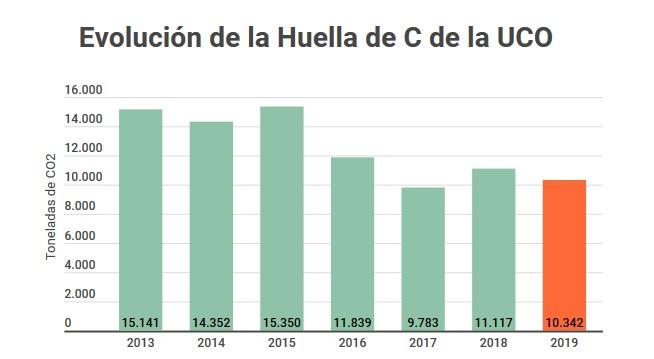 La huella de carbono de la UCO disminuyó en 2019 un 7%