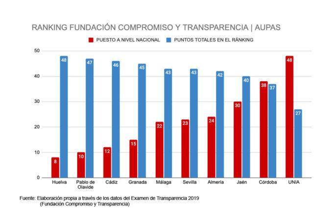 ranking aupas ránking Fundación Compromiso y Transparencia