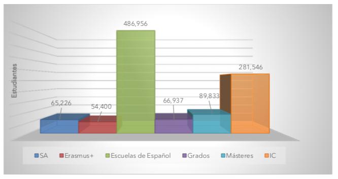 Impactoeconómicode losestudiantesinternacionales en España (2018/2019)