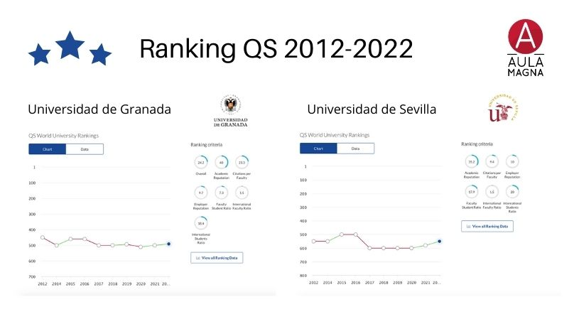 Clasificación de la UGR y la US del ranking QS 2022